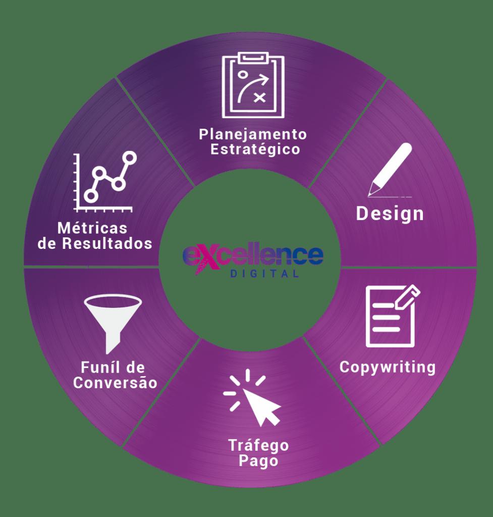 marketing e lançamentos digitais