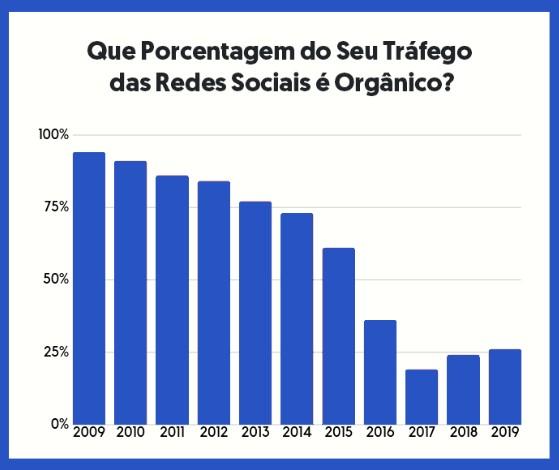 porcentagem do alcance orgânico nas redes sociais